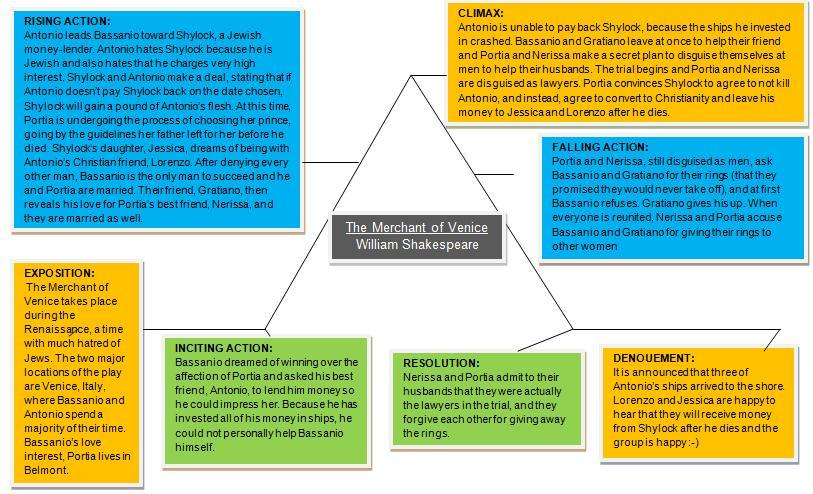 merchant of venice plot structure Detailed plot synopsis of shakespeare's the merchant of venice, from your  trusted shakespeare source.